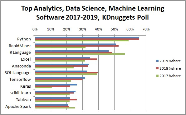 top-analytics-data-science-machine-learning-software-2019-3yrs-590